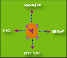 Imagination.Freedom.GRace